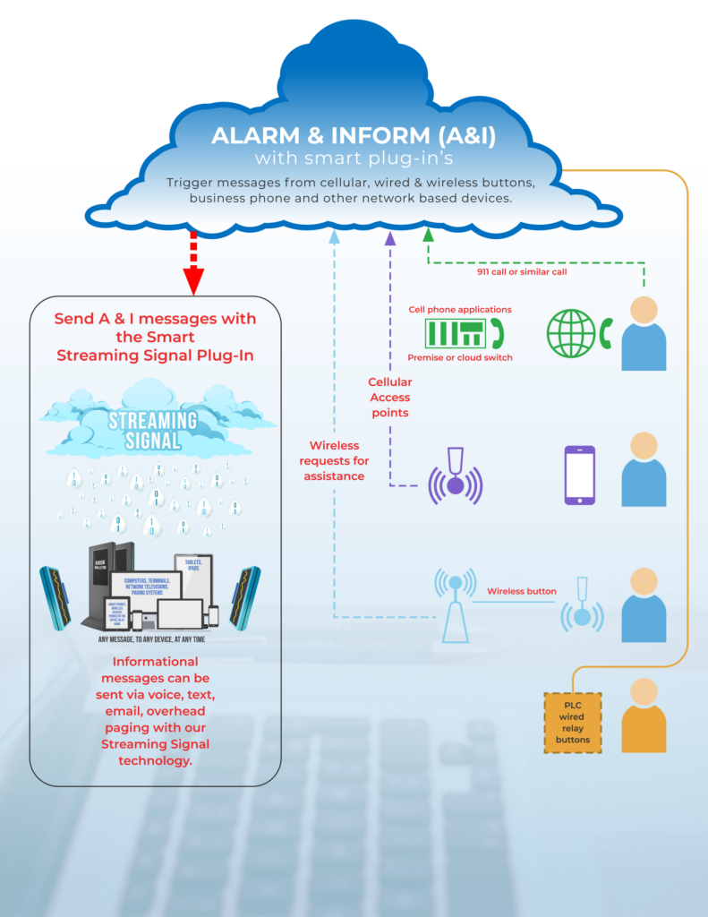 Alarm & Inform illustration- message can be discreet