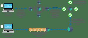 Blockchain infographic
