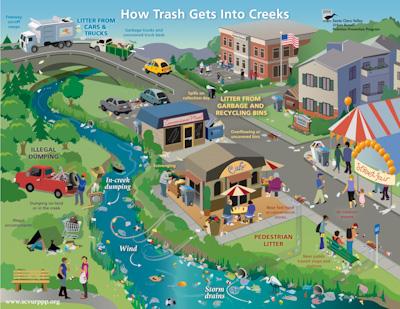 Trash Reduction Campaign