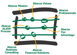 The Abacus Way