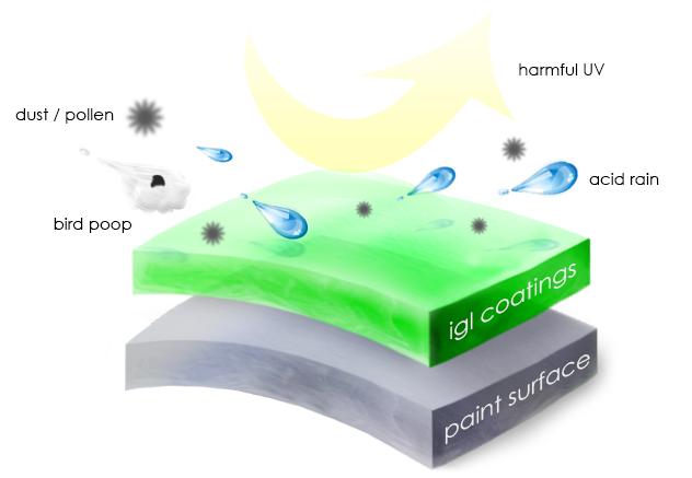 igl ceramic coating graph