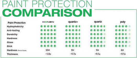paint protection comparison
