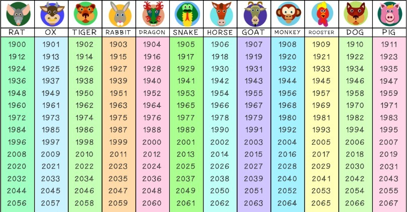 What Does Your Chinese Zodiac Say About Your Happiness?