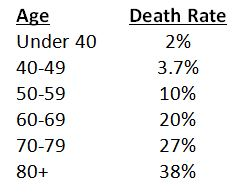 Charts showing COVID-19deaths by age group