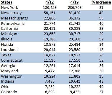 Week over week data on U.S. states