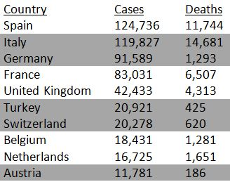 Spain has 124,736 cases and italy has 119,827