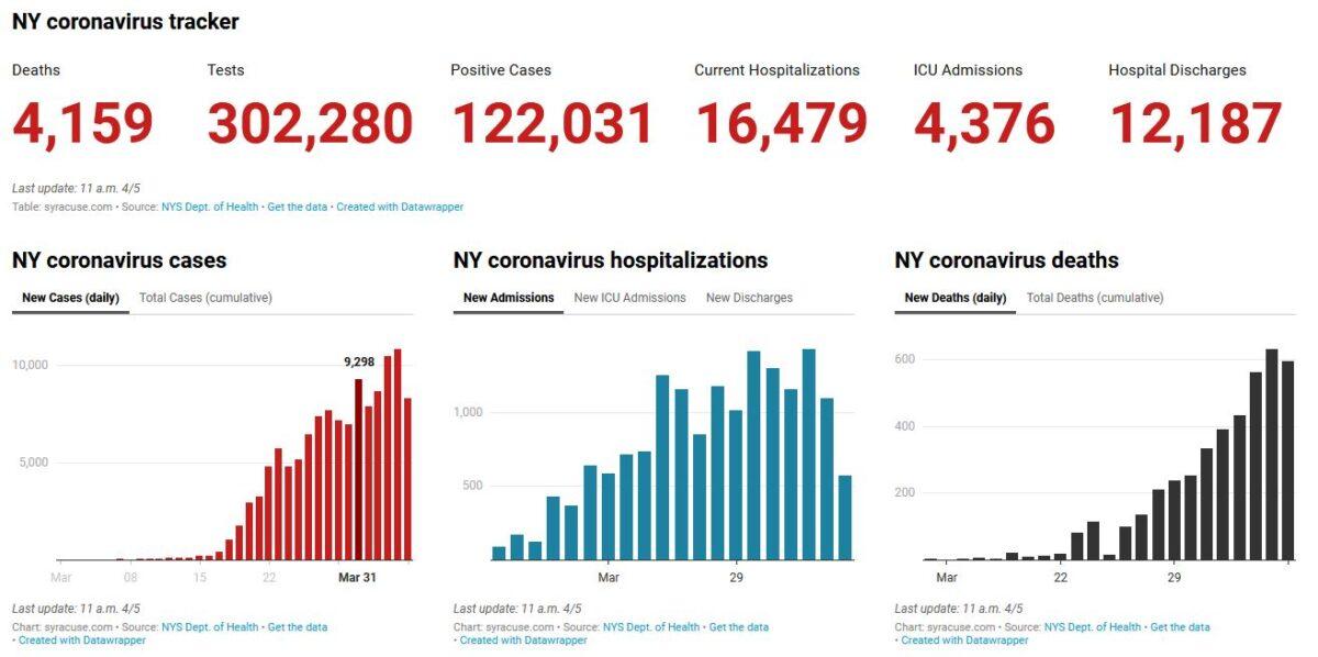 NY COVID-19 Data from 4-6-20