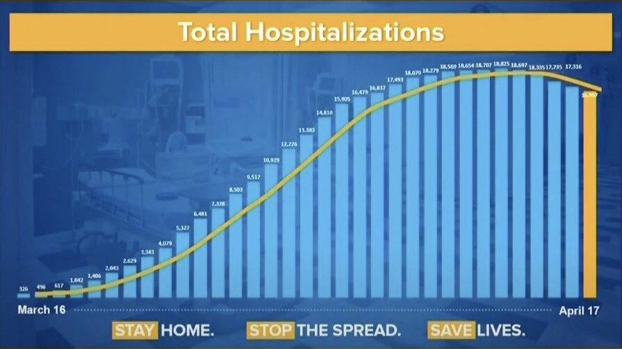 Chart showing drop in hospitlizations