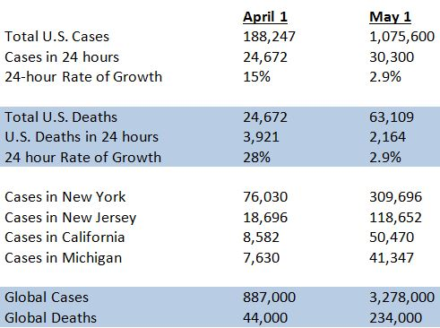 April 1 vs May 1 Coronavirus Data