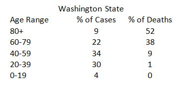 Cases vs deaths in Washington State.