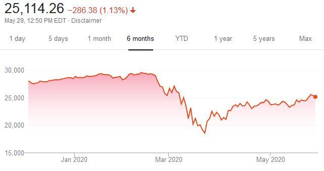 Dow Jones six month view