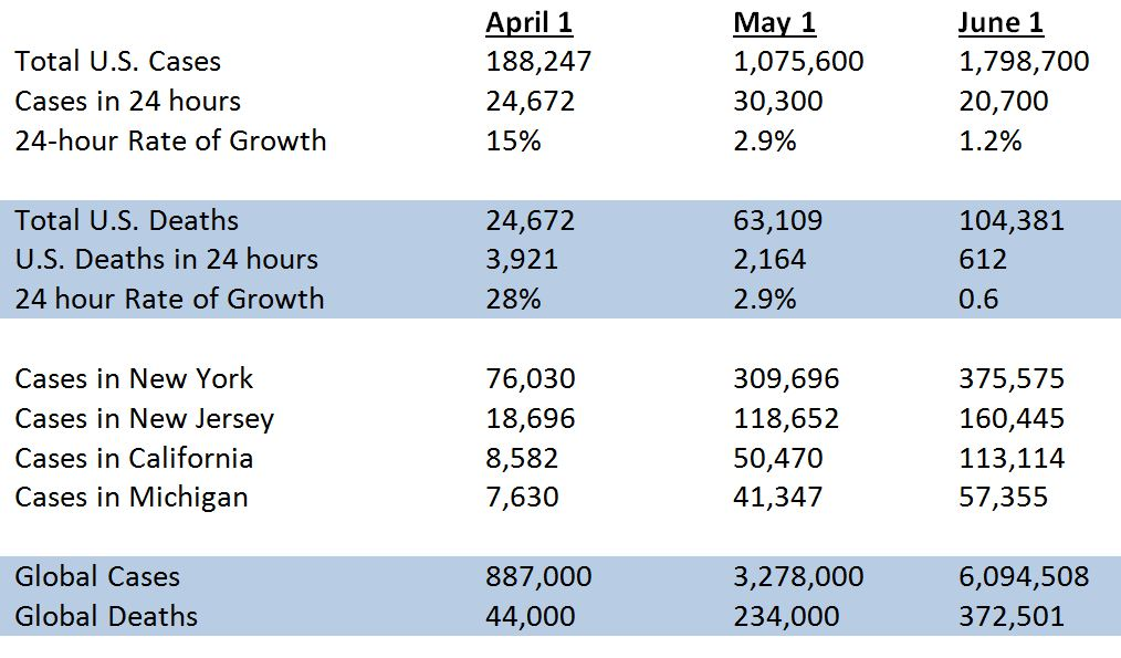 COVID-19 data from April, May and June 1
