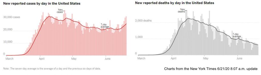 Coronavirus Report June 21 – Cases Up, Deaths Down