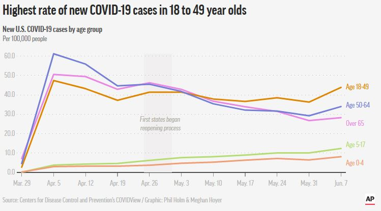 Age Distribution of COVID-19 Cases