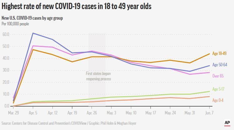 Coronavirus Report June 25: U.S. Hit New Peak