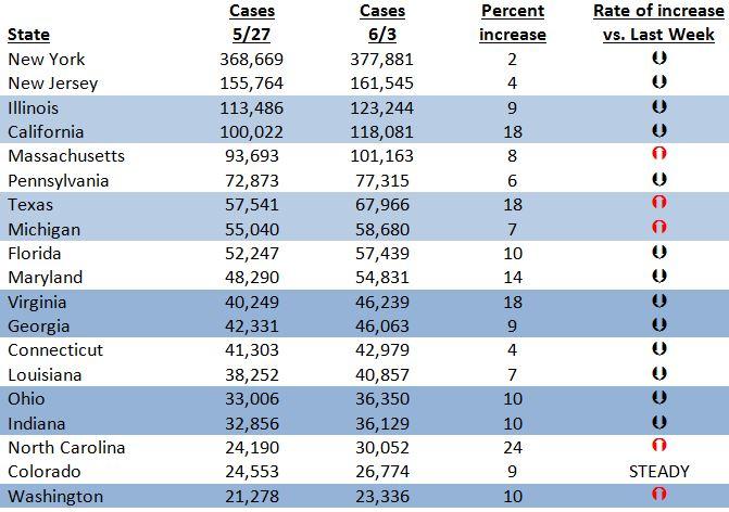 state data week over week