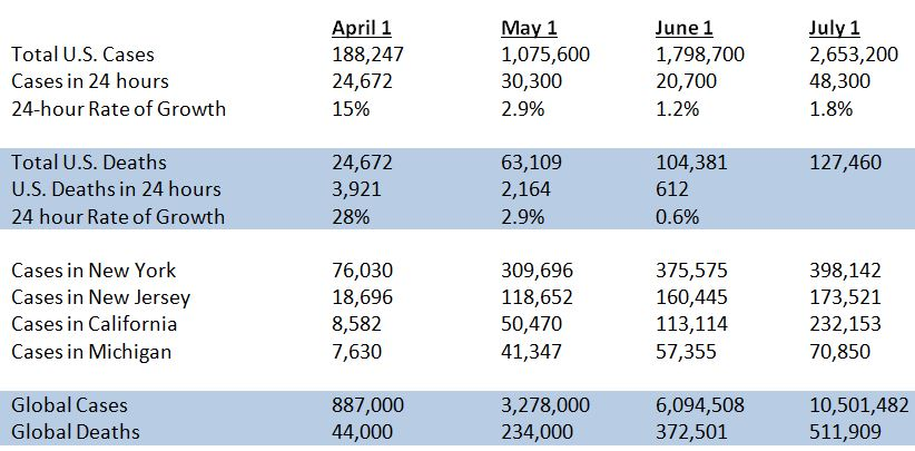 Month over month COVID-19 statistics