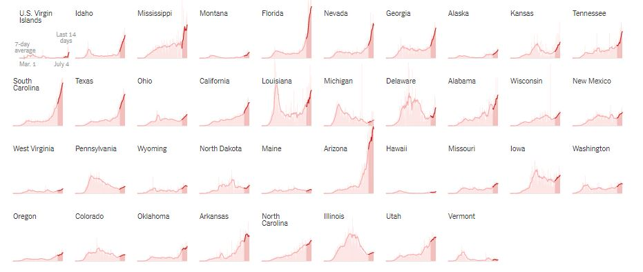 New York Times charts showing states where COVID-19 is increasing