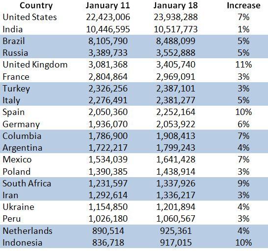 Week over Week Global Growth of COVID-19 for the week ending 1/18/2021