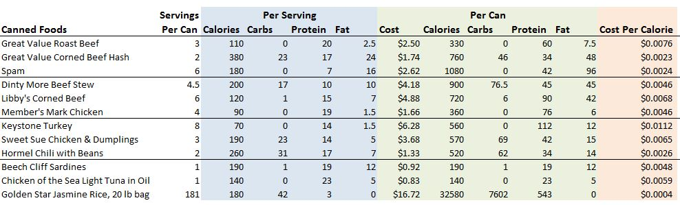 Table of canned foods and their cost per calorie