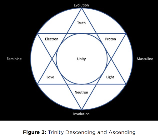 Trinity Ascending and Decending