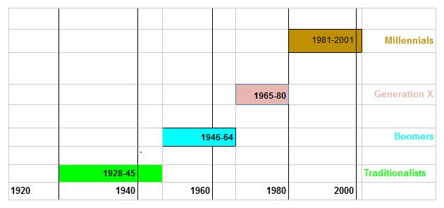 Millennial Chart