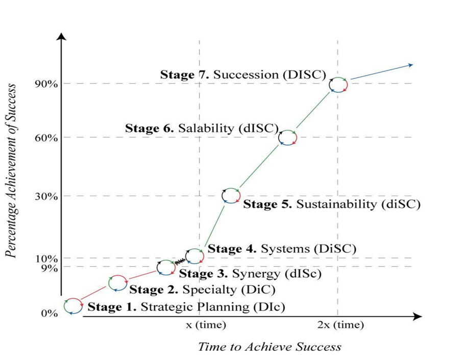 Carl-Gould-7-Stage-Growth-Graph