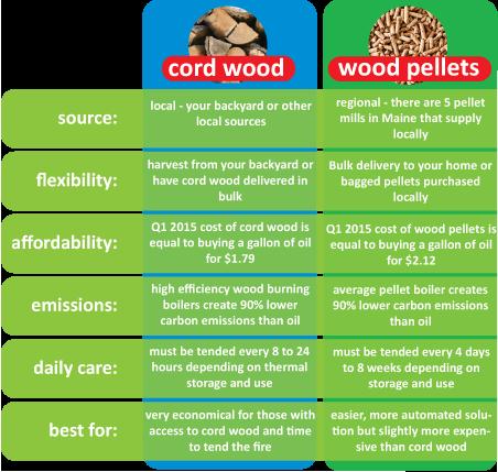 Cord Wood vs. Wood Pellets