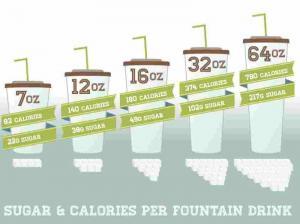 Curbing Sugary Drinks Consumption
