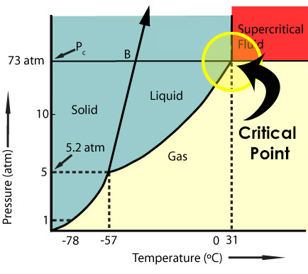 Supercritical Phase Diagram