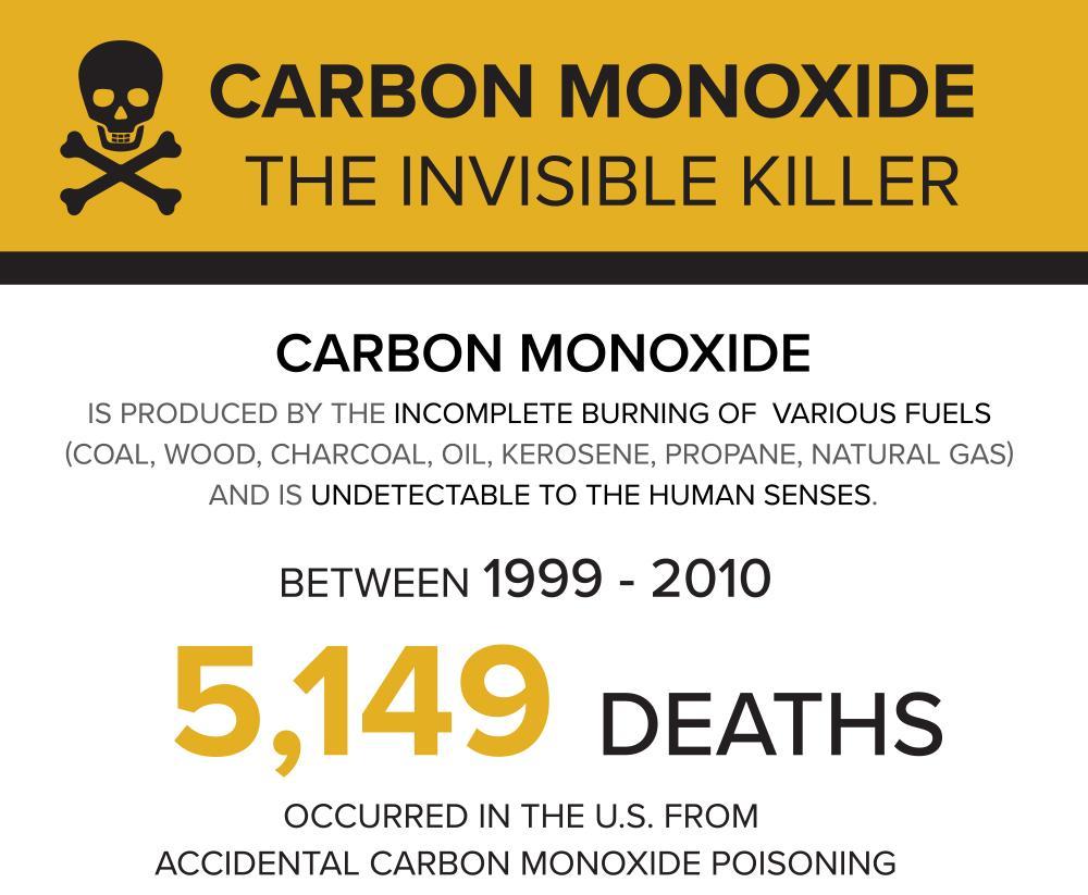 Carbon Monoxide info