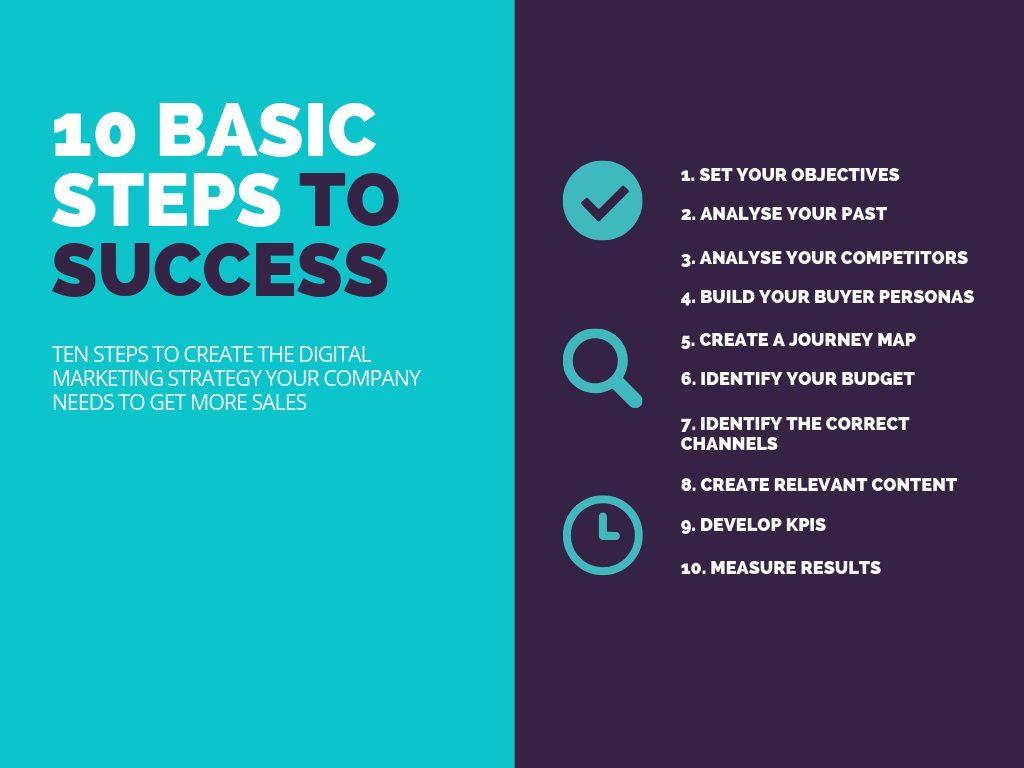 digital-marketing-strategy-basic-steps