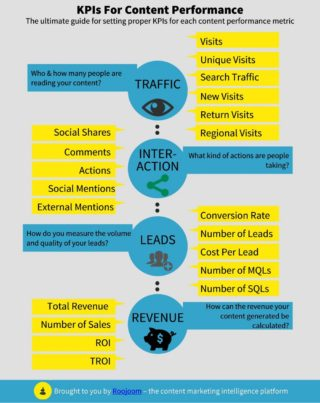 kpis-for-content-performance