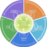 Step AHead career_planning