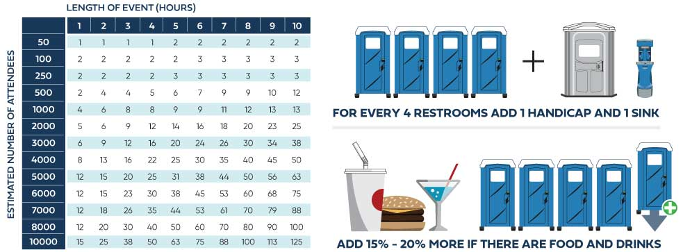 how to tell how many porta potties are needed