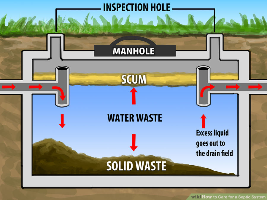 Septic Tank diagram - shows when levels need to be pumped