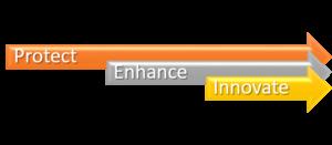 Protect Enhance Innovate