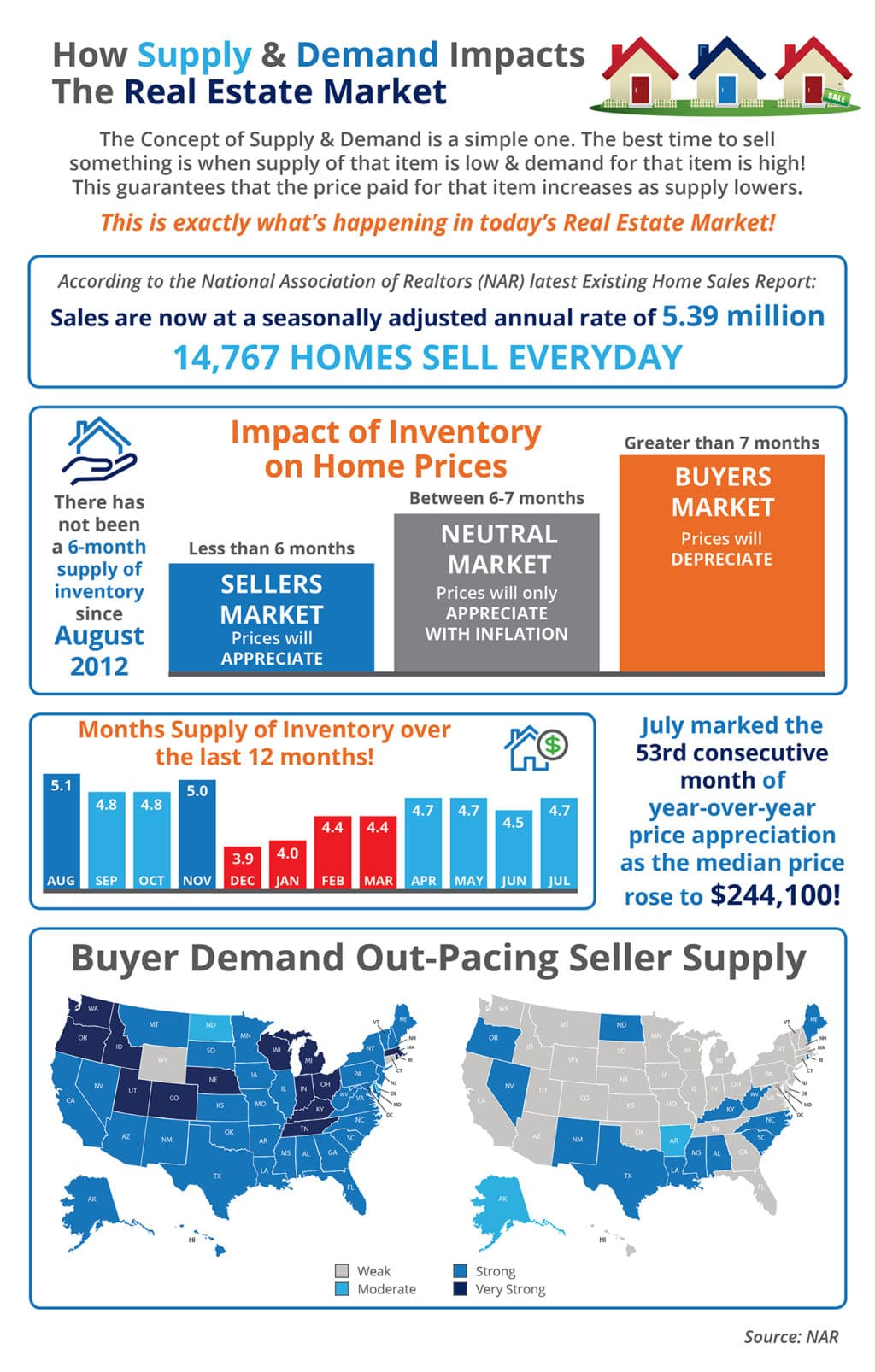 Supply and Demand Impacts Real Estate