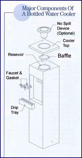 Bottle Water Cooler Elements