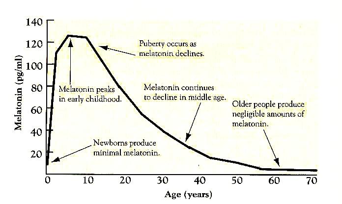 melatonin secrets