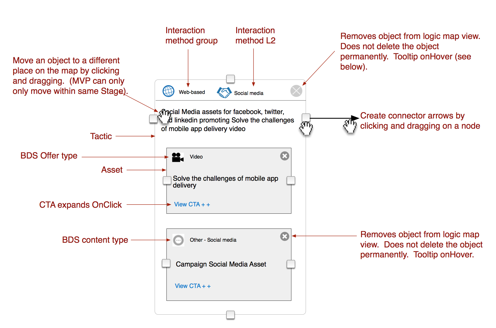 close-up view of marketing campaign content asset with multiple arrows and comments about the various subcomponents