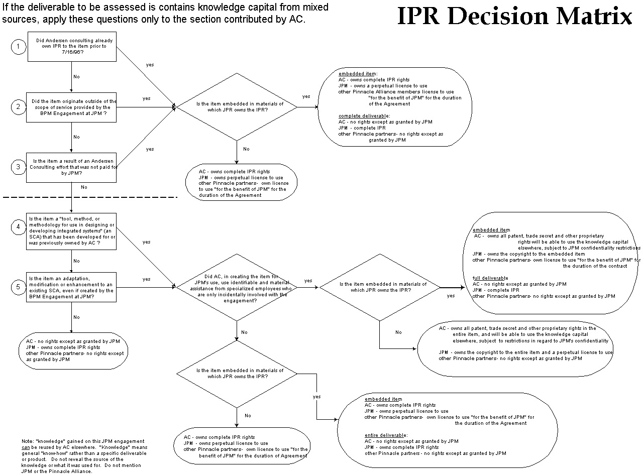 Decision tree for determining intellectual property rights when multiple companies work in an outsource situation together