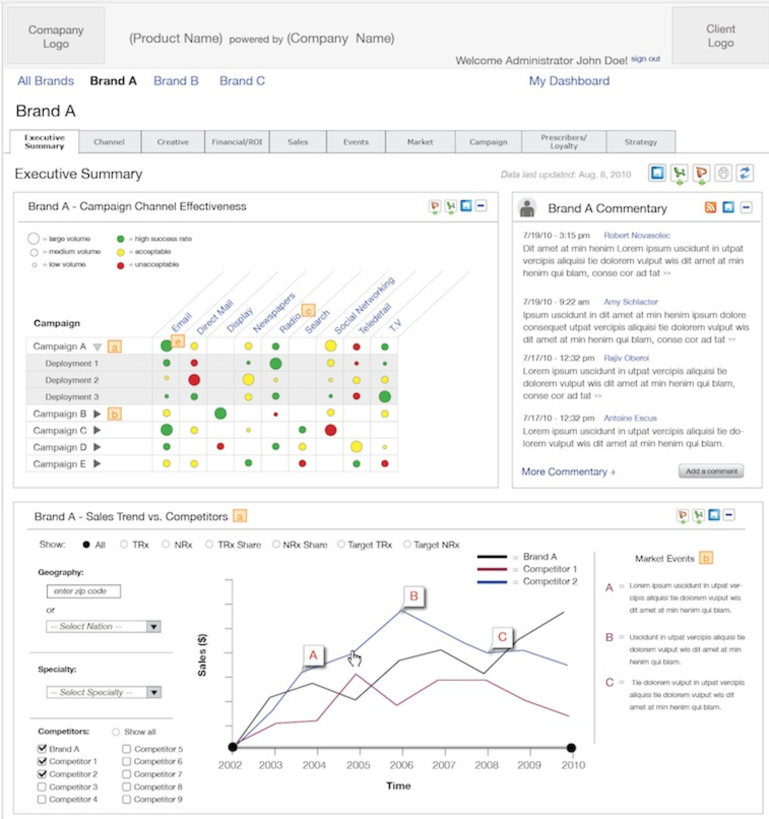 Company dashboard page with graphs