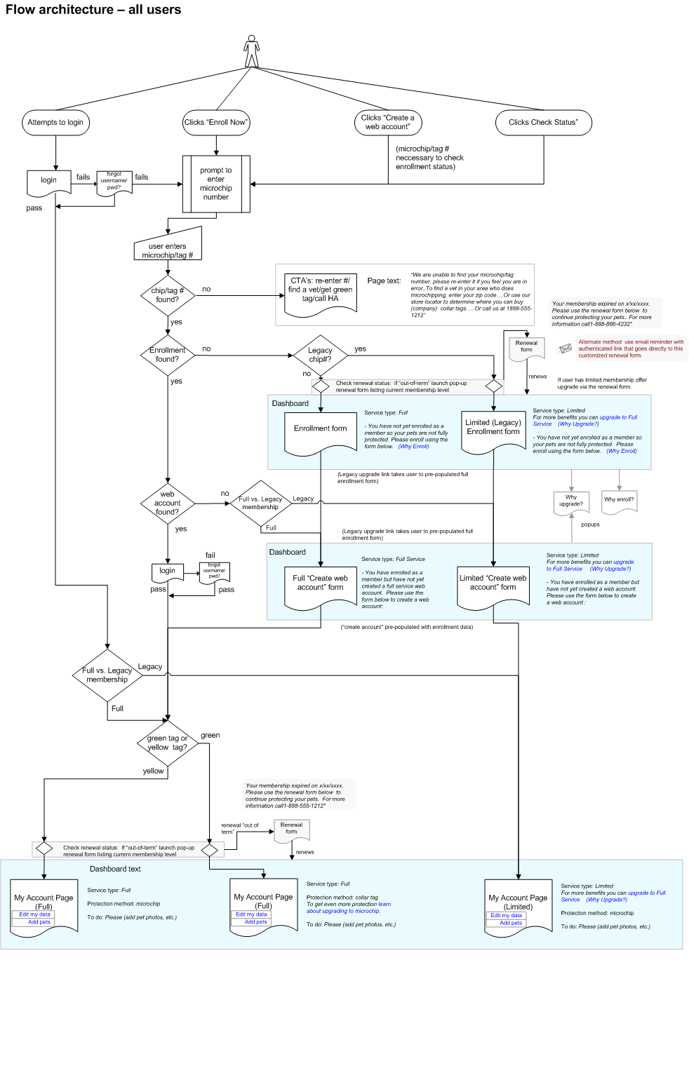 process flow for purchasing pet chip account and the levels of membership available