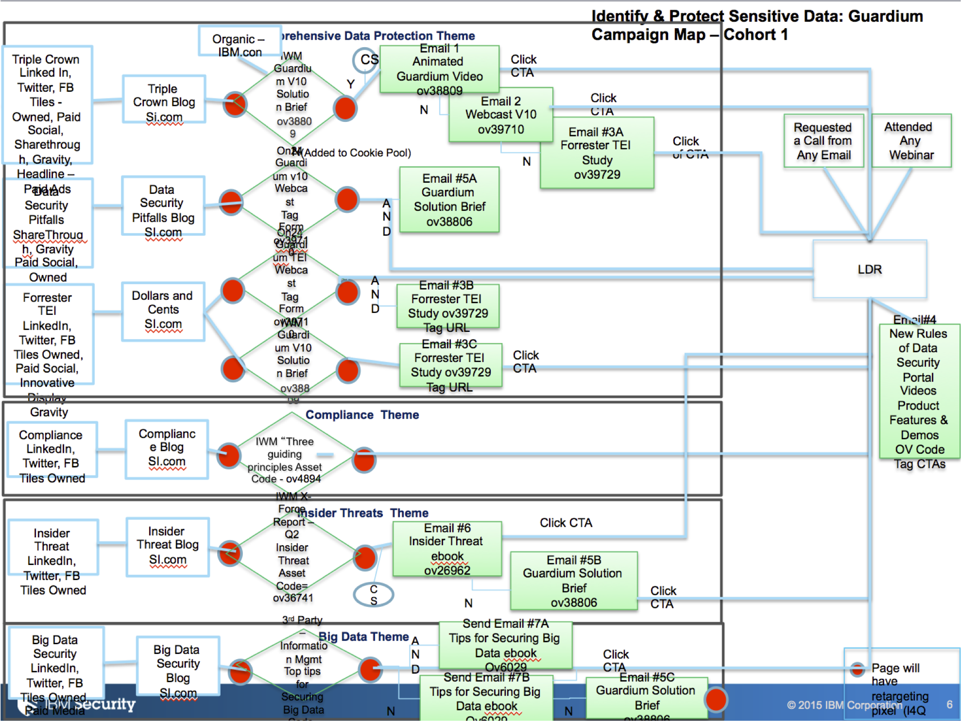 Powerpoint version of a logic map
