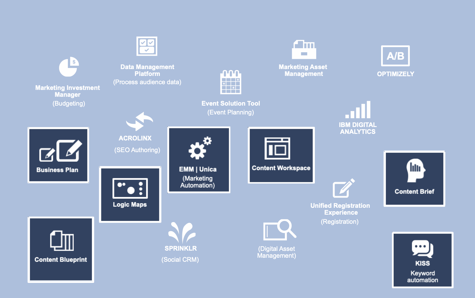 Array of tool names and icons, highlighting those that would be optimized or combined in the Marketer Workspace tool