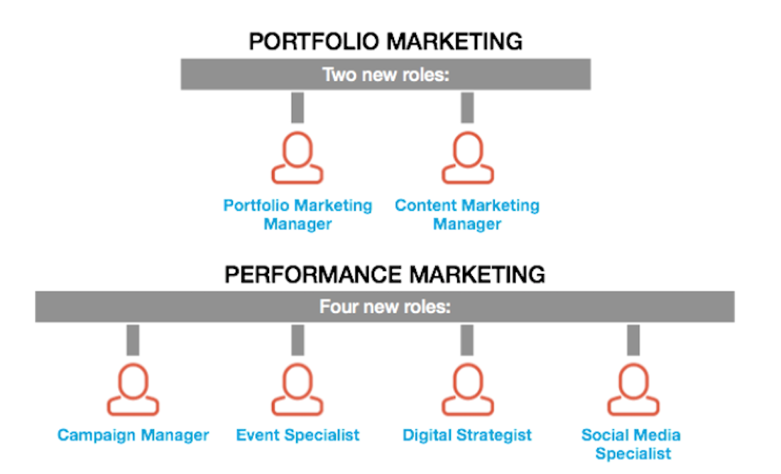 diagram of org chart of new marketing roles
