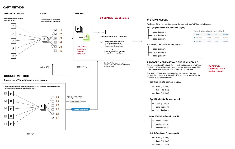 Entity diagram showing various checkout flows