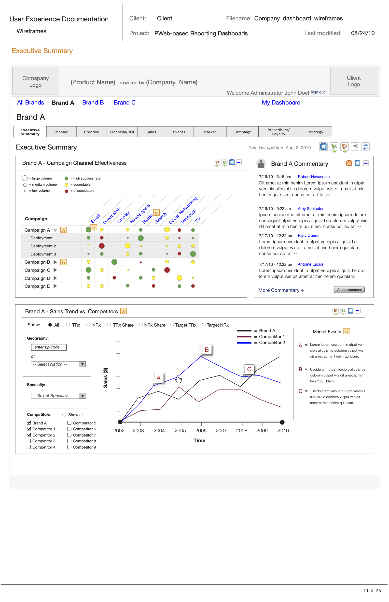 Desktop-sized wireframe of a company dashboard screen with colorful graphs
