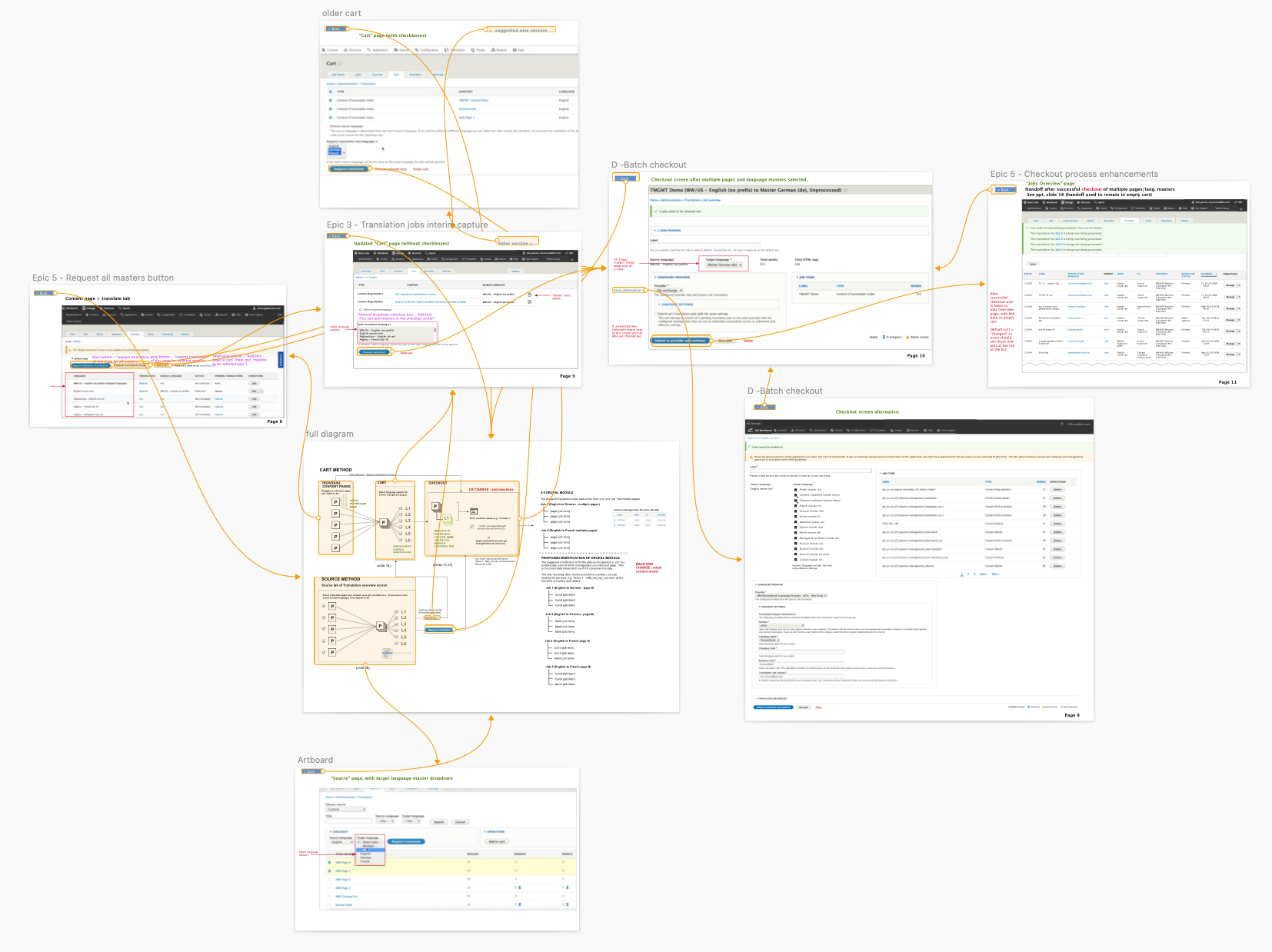 array of wireframes linked by arrows showing various checkout screens